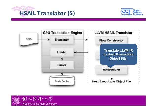 llvm ir load instruction